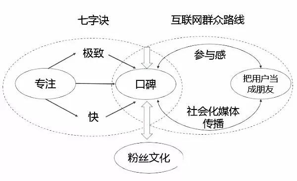 中国互联网史就是一部流氓史